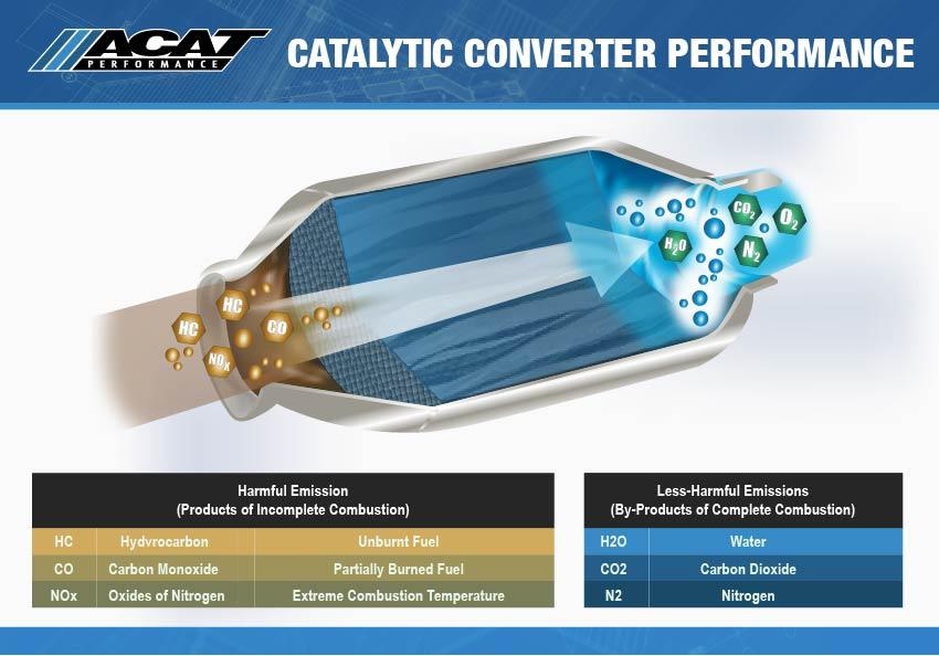 Universal Catalytic Converter Motorcycles - ACAT
